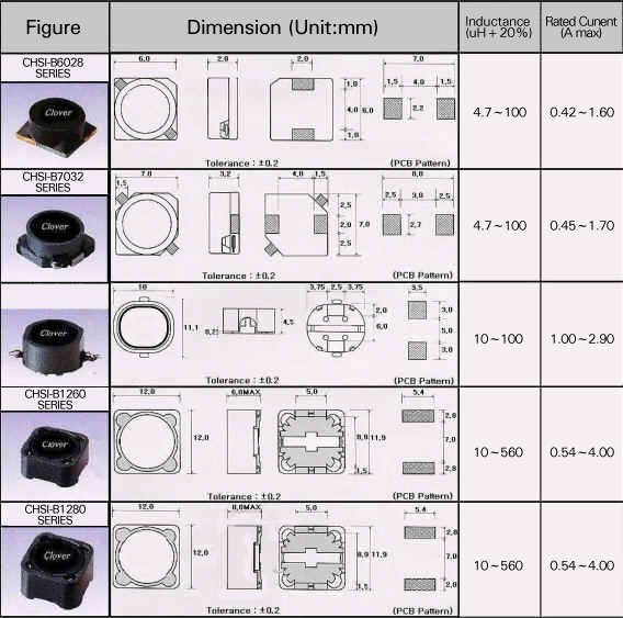 SMD POWER INDUCTORS Detail